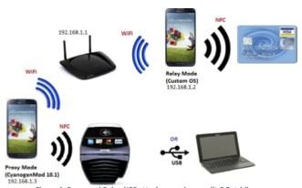 Figure 4: Proxy and Relay NFC attack scenarios, credit C.Petridis