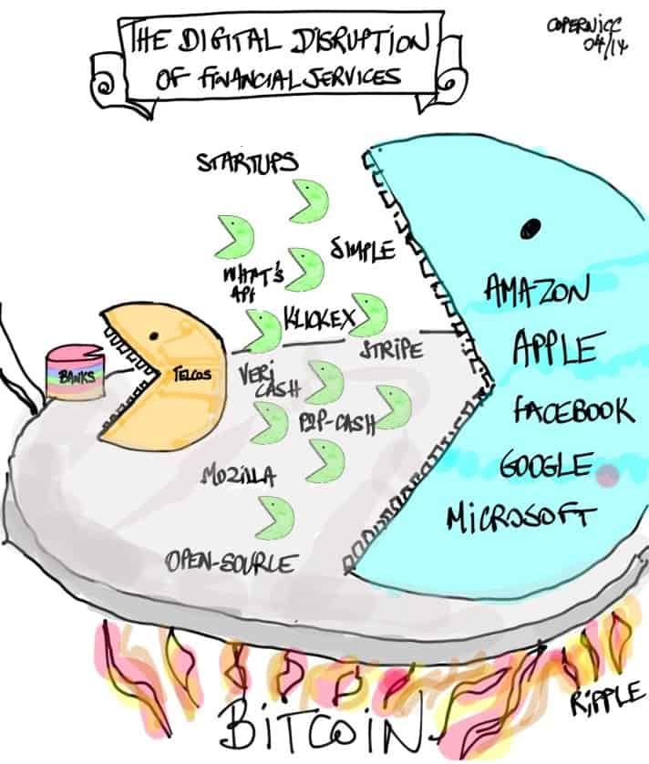 Figure 2: Kosta Peric's Disruptive Future of Financial Services