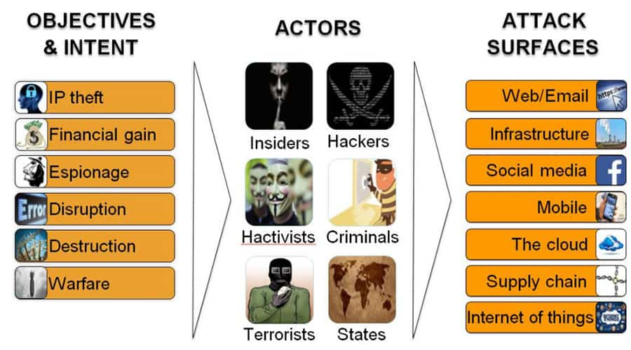 Attacker motivations, profiles and attack surfaces. Image courtesy Canadian Cyber Incident Response Centre (CCIRC)