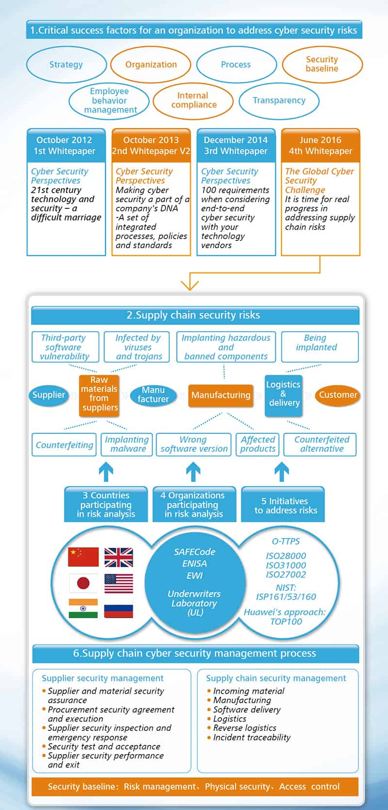 Huawei Supply Chain Graphic