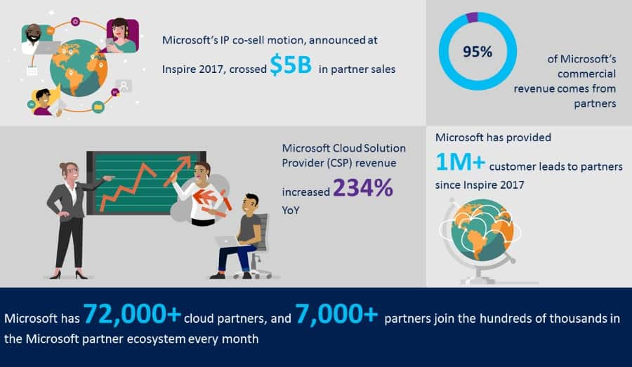 Microsoft Inspire 2018 news previewed today